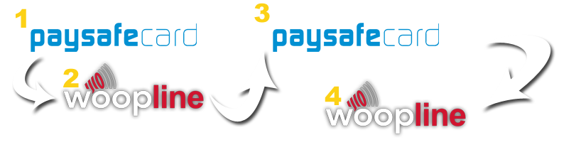 So easy to call cheap using woopline and paysafecard